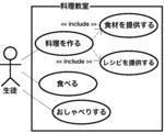 料理教室のユースケース図